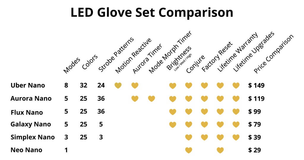 Side by side comparison of LEDGloves.com gloving products.