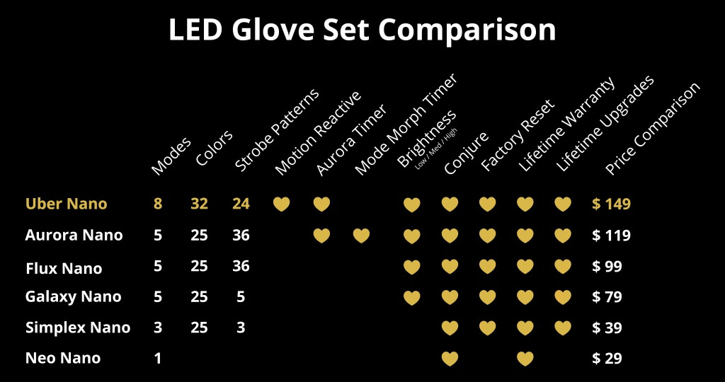 LED Glove Set Comparison highlighting Uber Nano Motion Reactive Glove Set features.